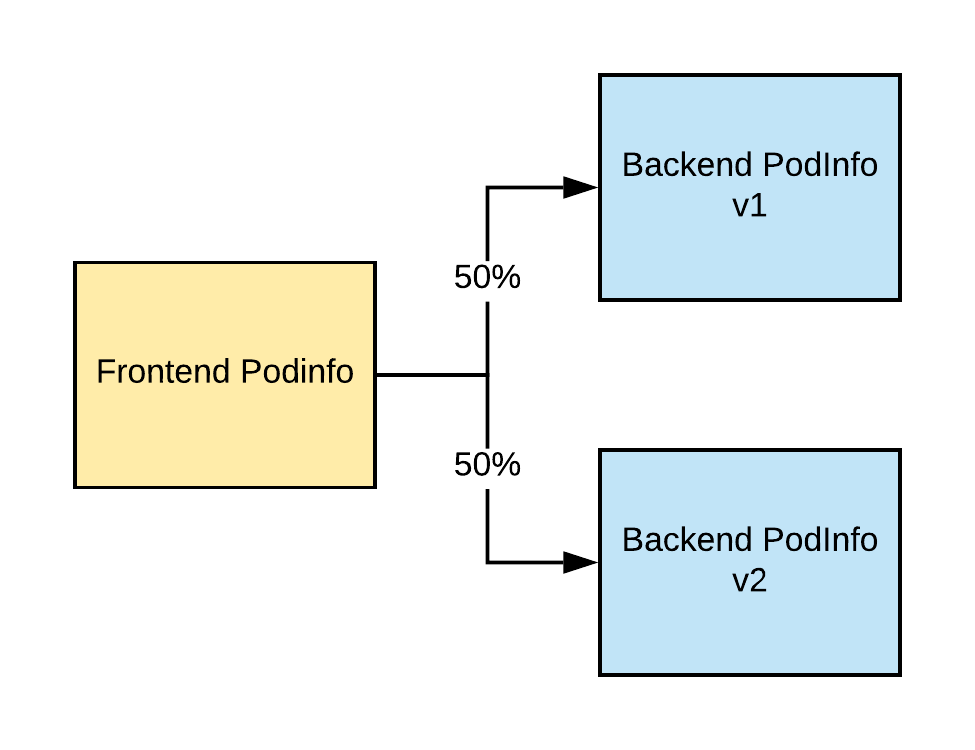 PodInfo Logical Architecture